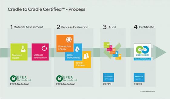 C2C certificering- bron: https://www.epea.nl/cradle-to-cradle-certifiedtm/